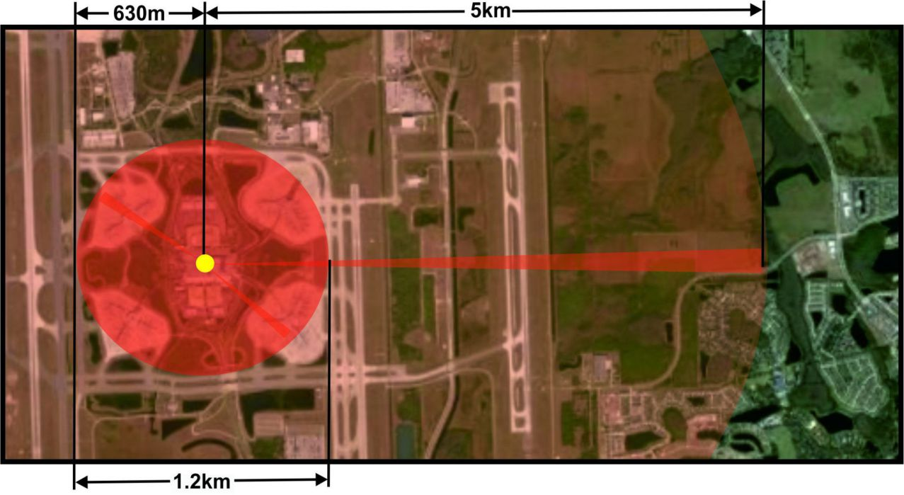 Airport CCTV Thermal Camera
