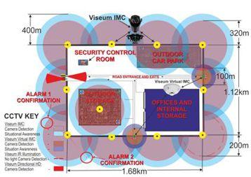 CCTV design