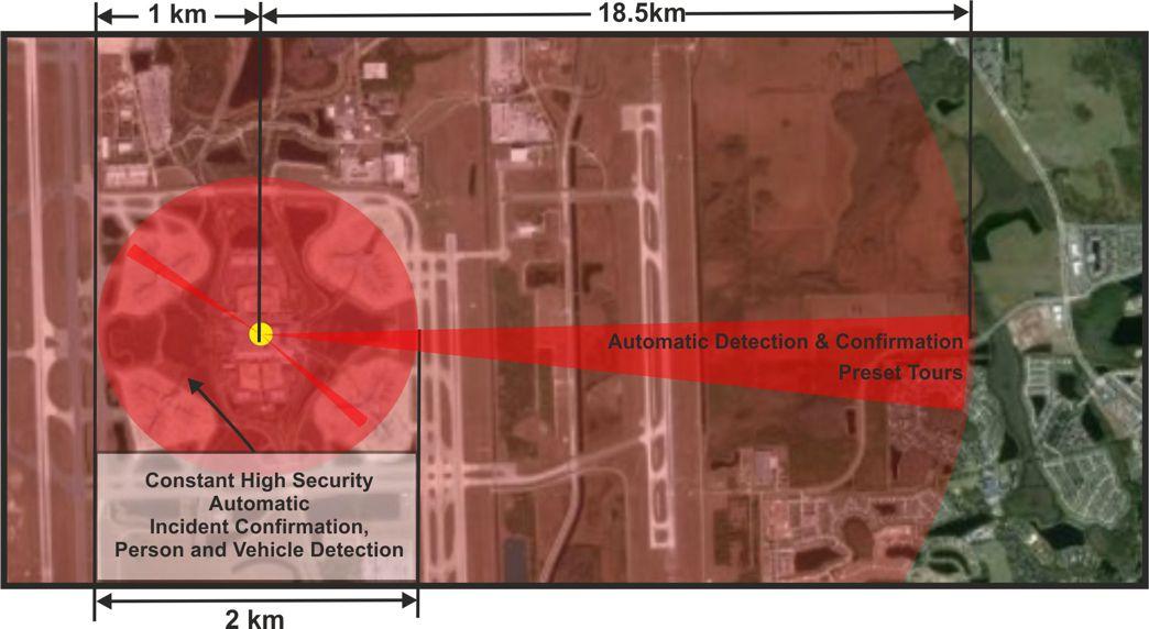 Thermal Security Camera