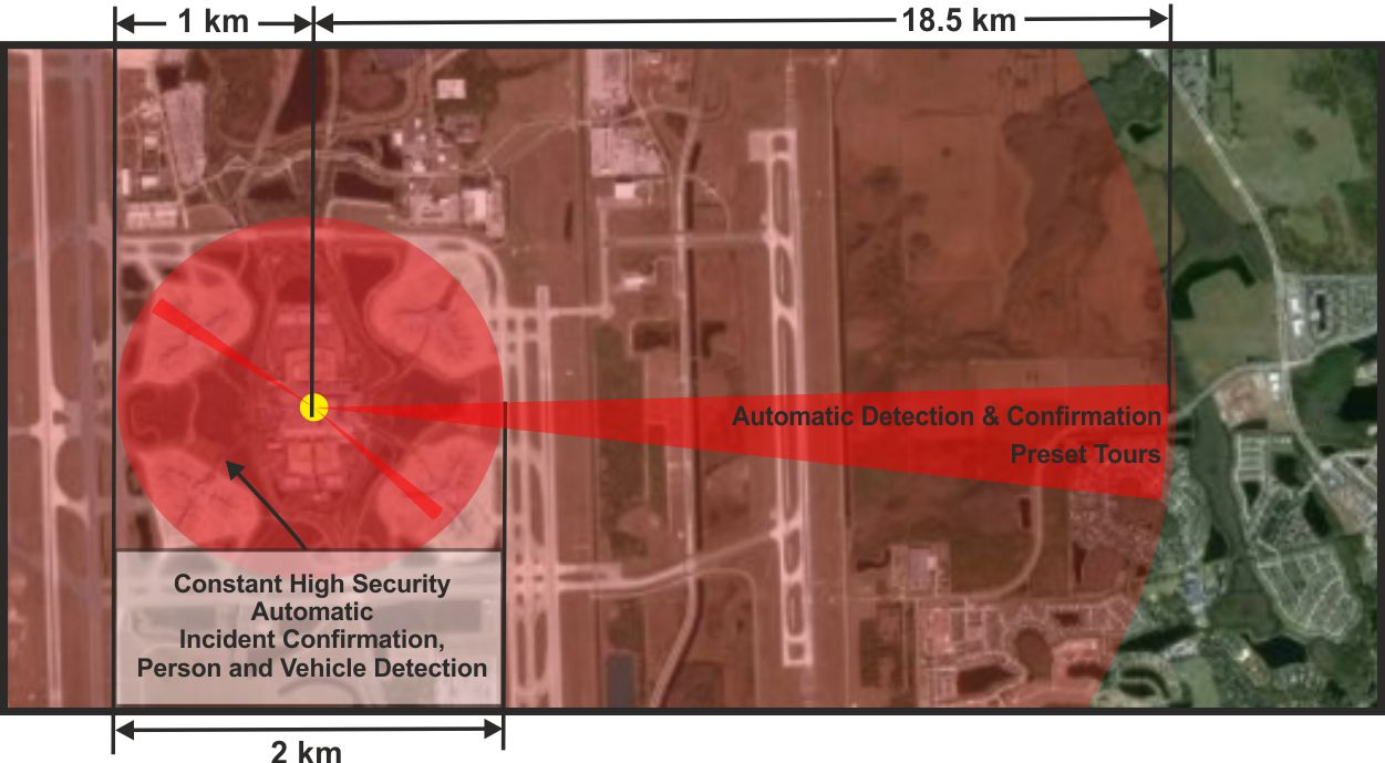 airport surveillance systems