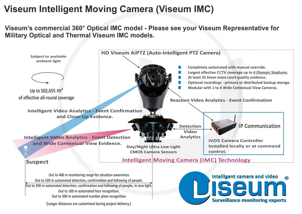 Intelligent CCTV Demonstration Equipment